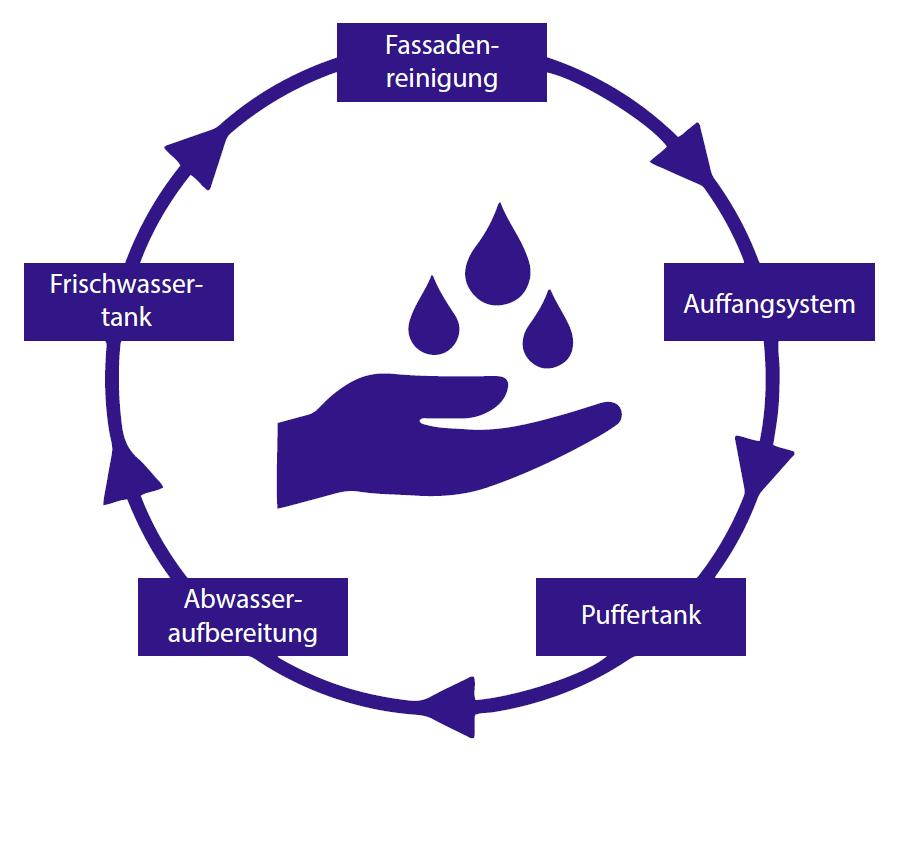 Wasserkreislauf Kombibox